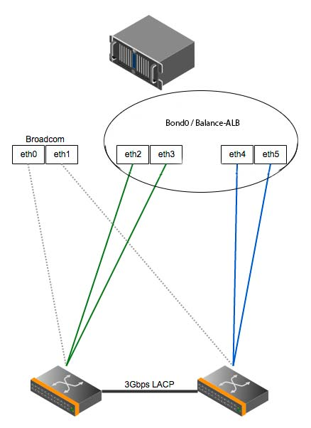Proxmox 4Gbit/s HA Networking with two Dual-Port NICs and VLAN