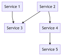 Exemplary dependency graph